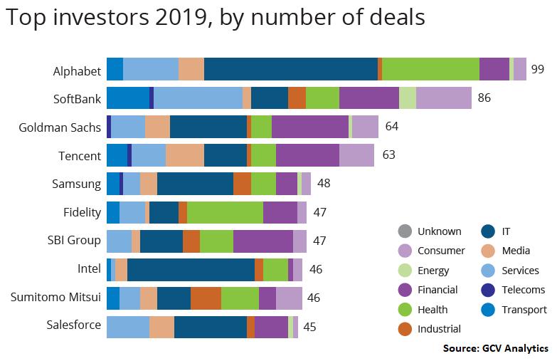 Top investors 2019 by number of deals, Global Corporate Venturing