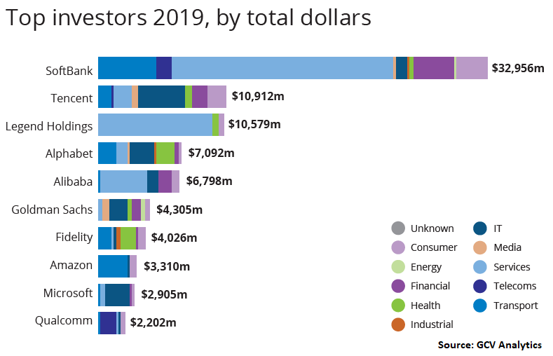 Top investors 2019 by total dollars, Global Corporate Venturing