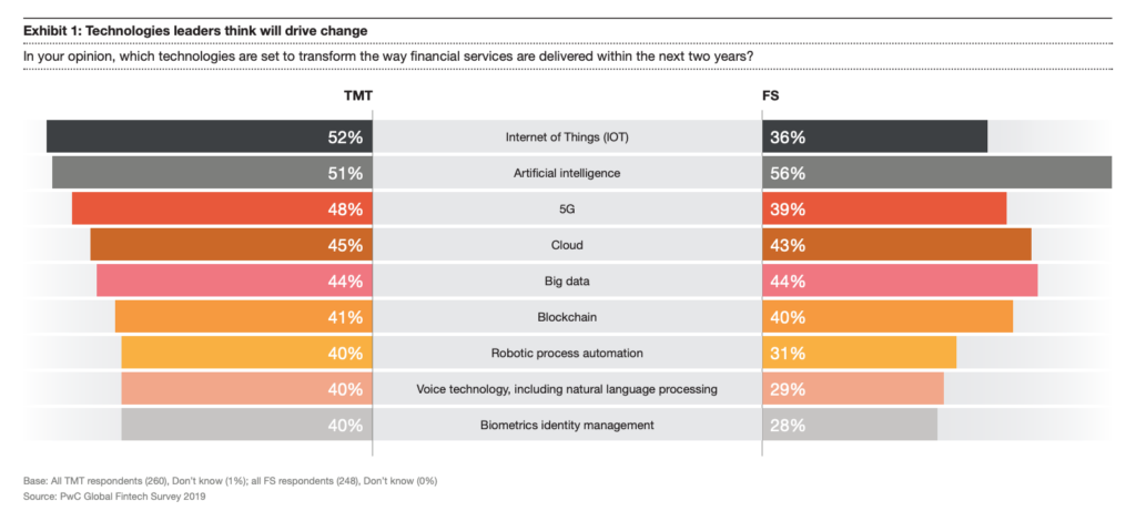 Technologies leaders think will drive change, Source: Global Fintech Report 2019, PwC