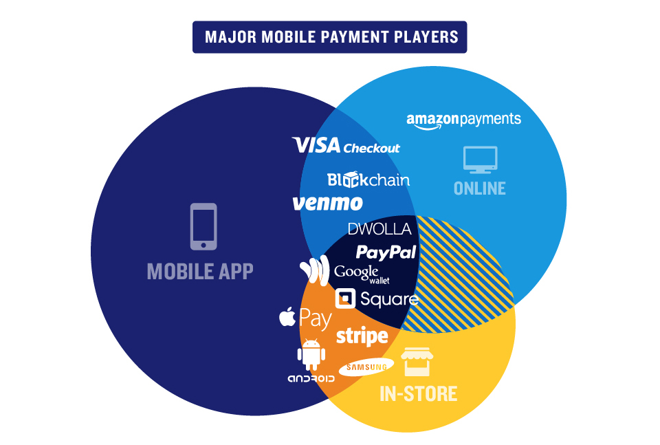 major mobile payment player