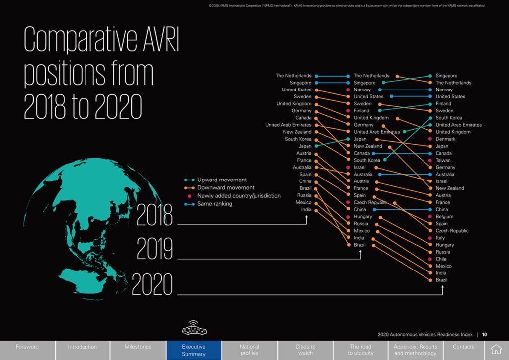 2020 KPMG Autonomous Vehicles Readiness Index_Full Report-12