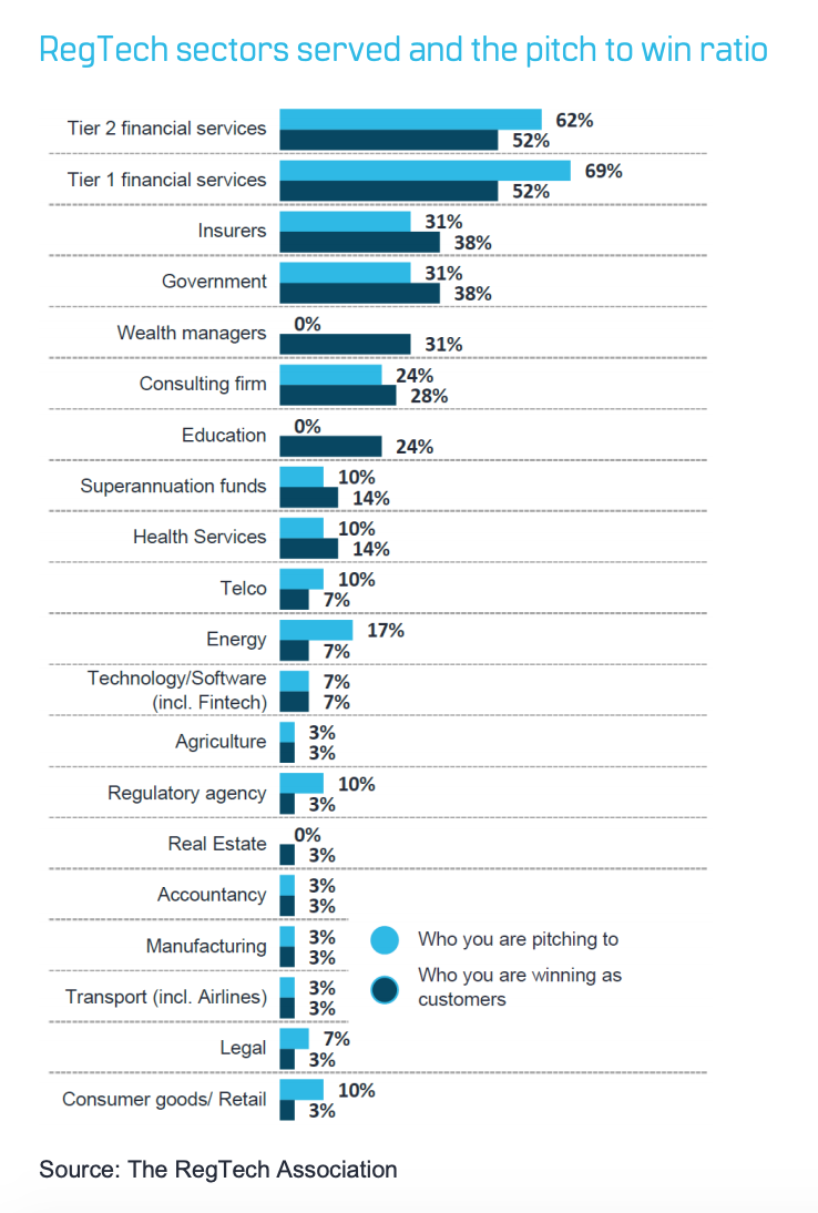 Regtech Australia: Regtech sectors served and the pitch to win ratio, December 2019, Source- The Regtech Association