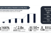 Asia's Crypto Derivatives Market Overview and Infographic 2020