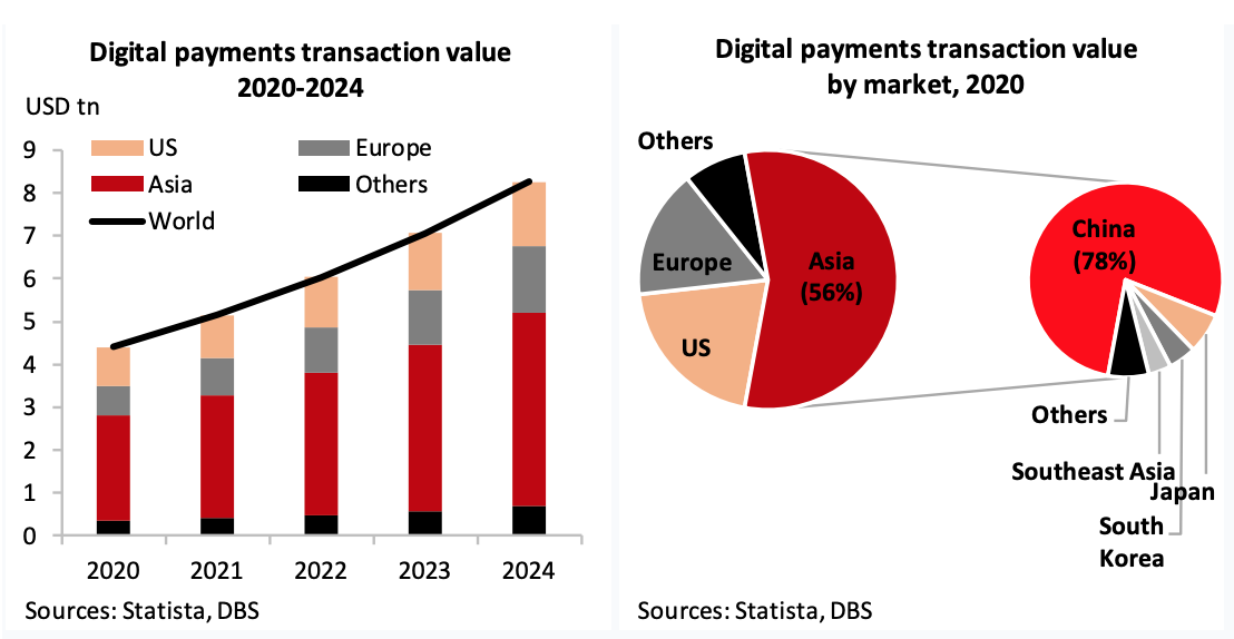 Digital payments transaction value, Digital Currencies- Public and Private, Present and Future, DBS Bank, August 2020, Sources- Statista, DBS