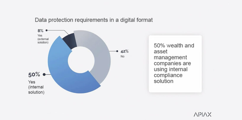 Evolving Regulatory Landscape Pushes Wealth Managers Towards Regtech Specialists