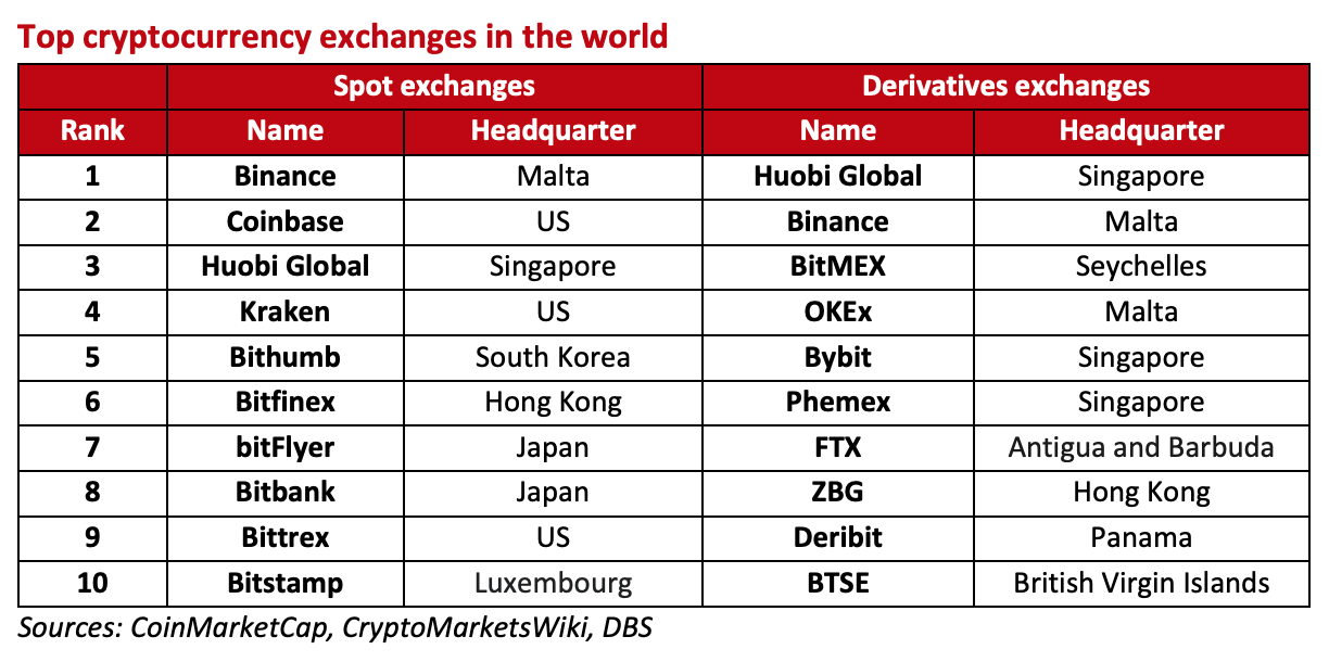 Top cryptocurrency exchanges in the world, Digital Currencies- Public and Private, Present and Future, DBS Bank, August 2020, Sources- CoinMarketCap, CryptoMarketsWiki, DBS