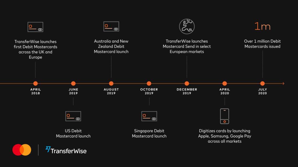 Transferwise timeline