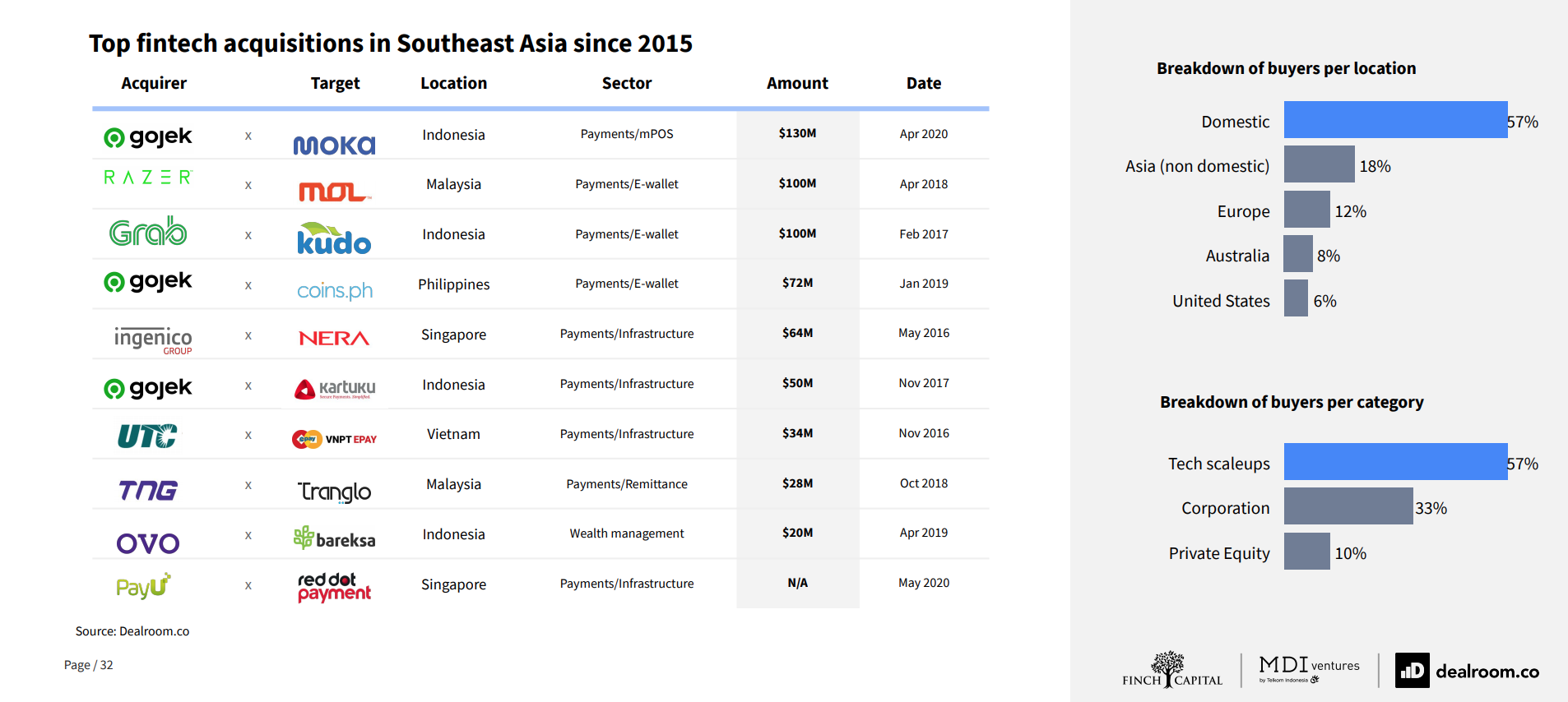Fintech acquisitions in Southeast Asia since 2015, Source- The Future of Fintech in Southeast Asia, Dealroom, Finch Capital and MDI Ventures, Sept 20