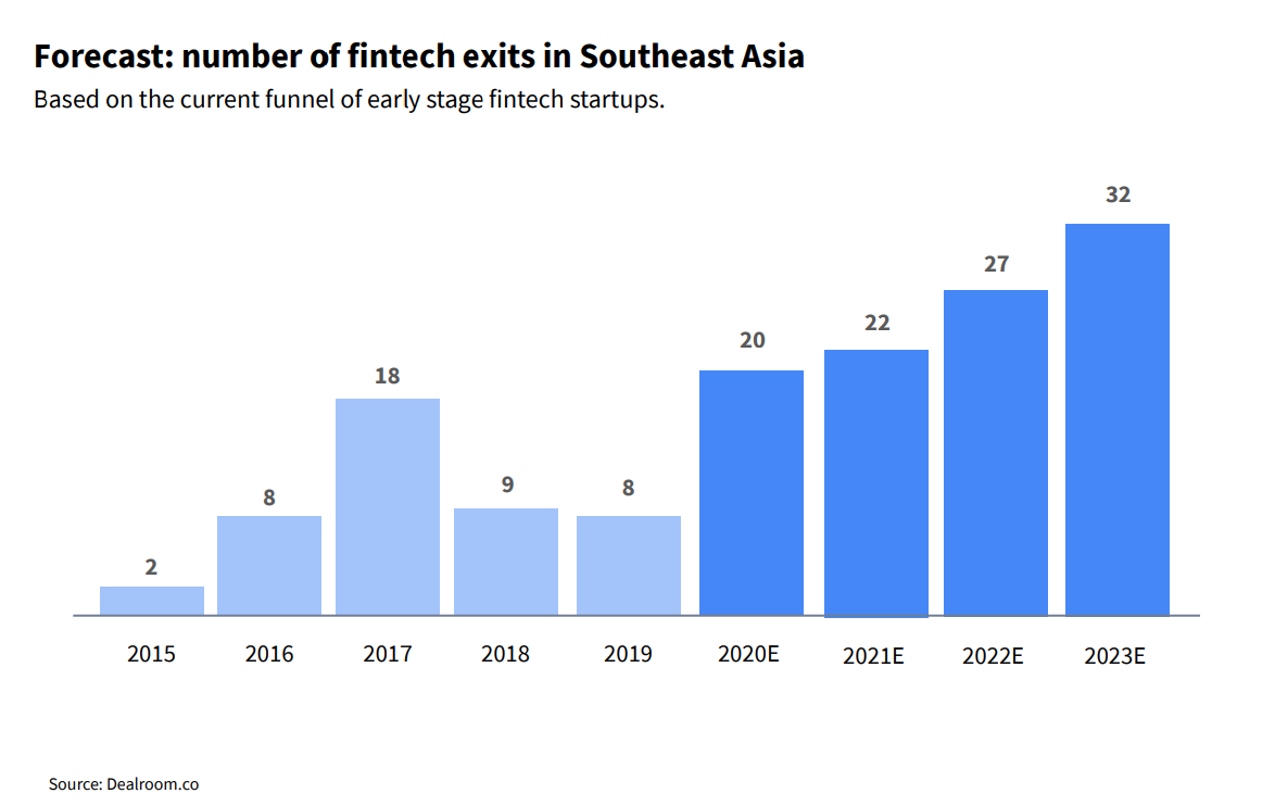 Forecast- number of fintech exits in Southeast Asia, Source- The Future of Fintech in Southeast Asia, Dealroom, Finch Capital and MDI Ventures, Sept 20