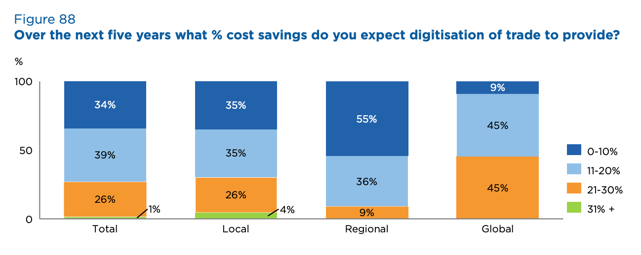 Over the next five years what % cost savings do you expect digitisation of trade to provide? Source- 2020 Global Survey on Trade Finance, International Chamber of Commerce, July 2020