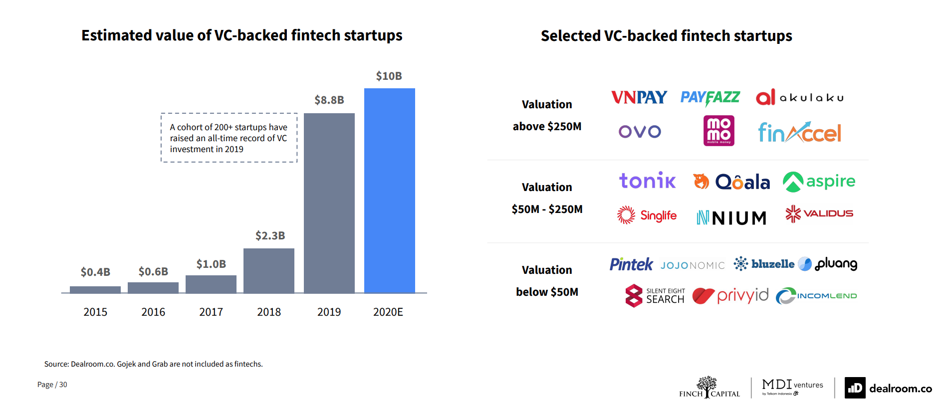 Southeast Asian fintech startups valuation, Source- The Future of Fintech in Southeast Asia, Dealroom, Finch Capital and MDI Ventures, Sept 20