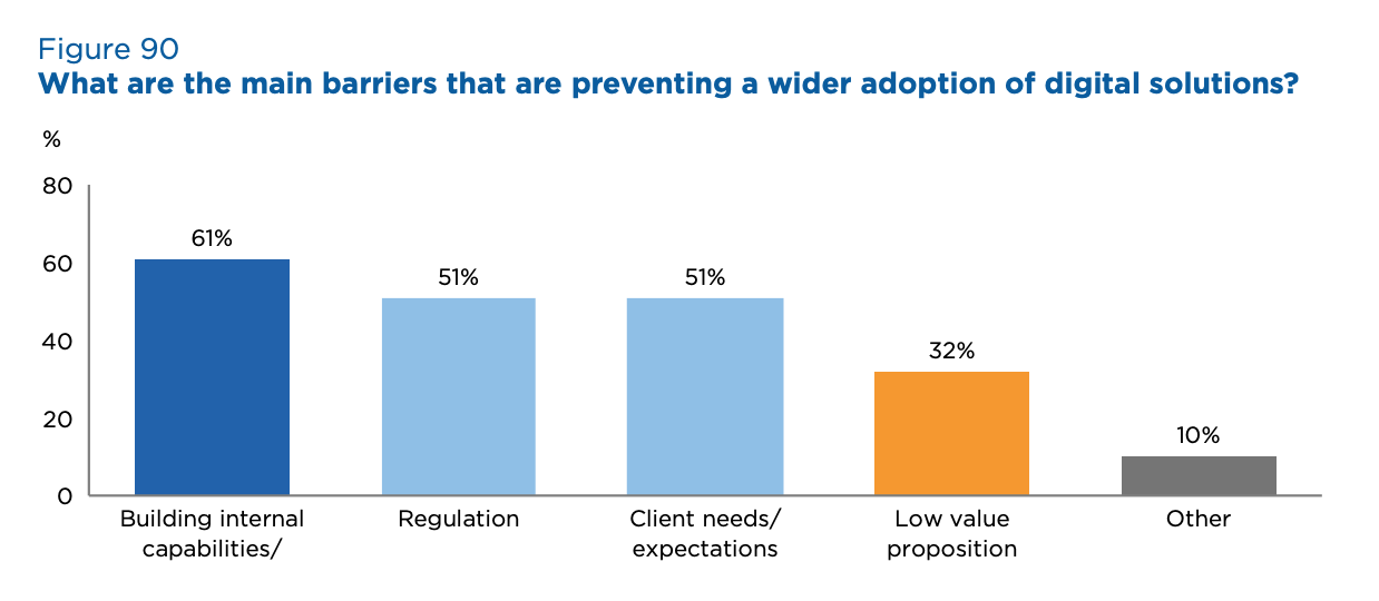 What are the main barriers that are preventing a wider adoption of digital solutions? Source- 2020 Global Survey on Trade Finance, International Chamber of Commerce, July 2020
