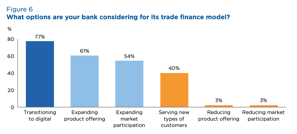What options are your bank considering for its trade finance model? Source- 2020 Global Survey on Trade Finance, International Chamber of Commerce, July 2020