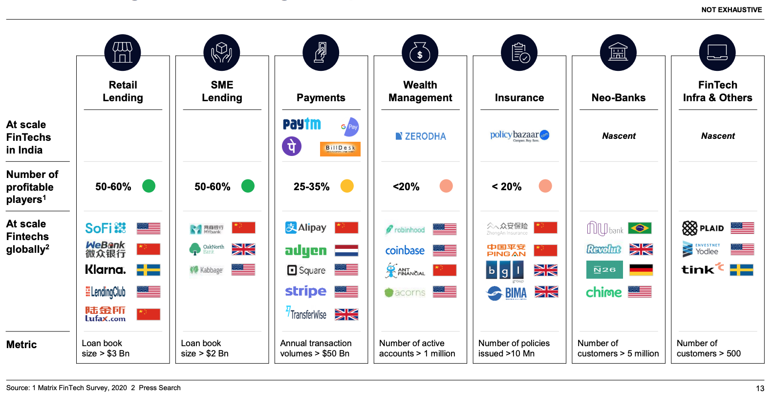 Indian fintechs scale and profitability compared to global peers