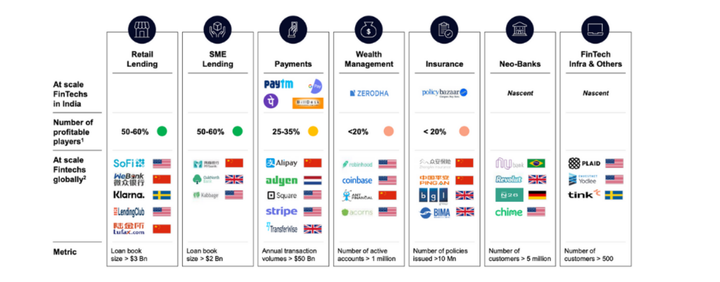 India's Fintech Industry Growing Strong Despite COVID-19