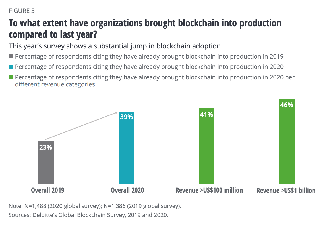 To what extend have organization brought blockchain into production compared to last year? Sources- Deloitte's Global Blockchain Survey, 2019 and 2020