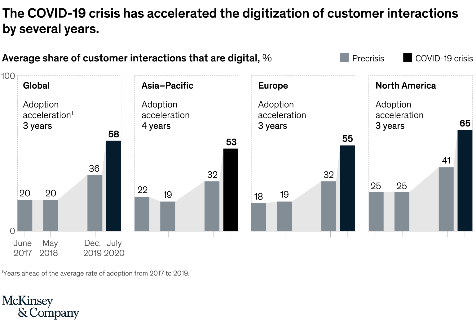 Average share of customer interactions that are digital, %, McKinsey