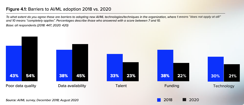 Barriers to AI:ML adoption 2018 vs. 2020