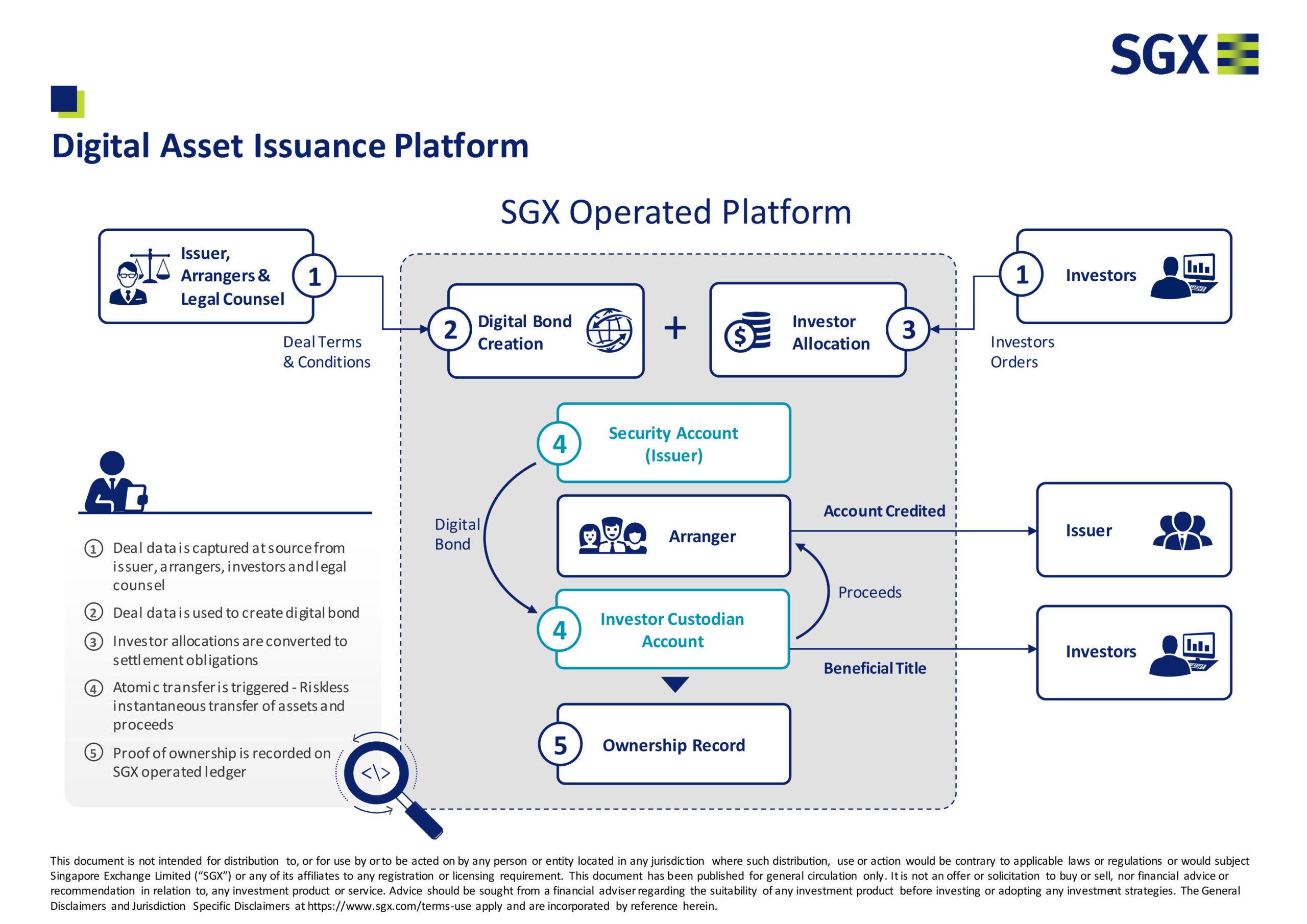 Digital Asset Issuance Platform, Illustration via SGX.com