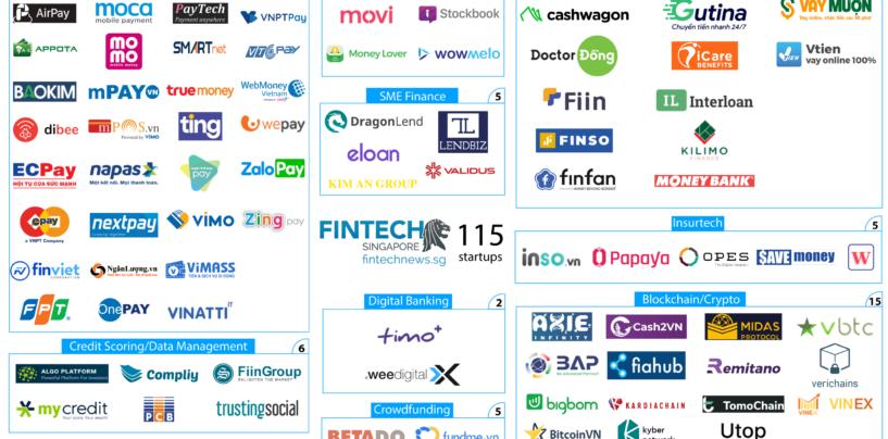 2020 Fintech Vietnam Report and Startup Map: Fintech Startups Tripled since 2017