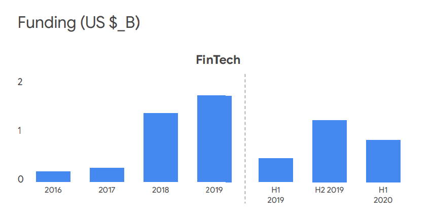 Fintech funding, Source- Industry reports, VC partners, Bain Analysis, via e-Conomy SEA 2020, by Google, Temasek and Bain & Company