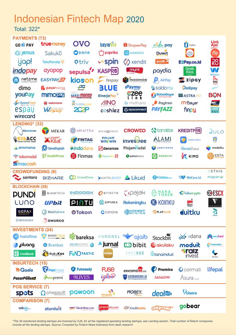 Indonesian Fintech Map 2020, Source- Indonesia Fintech Report 2020, Fintech News Singapore, Nov 2020