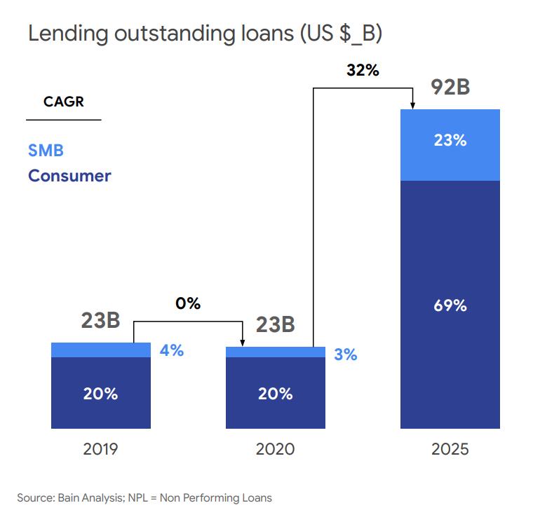 Lending outstanding loans, Source- Bain Analysis; NPL = Non Performing Loans, via e-Conomy SEA 2020, by Google, Temasek and Bain & Company