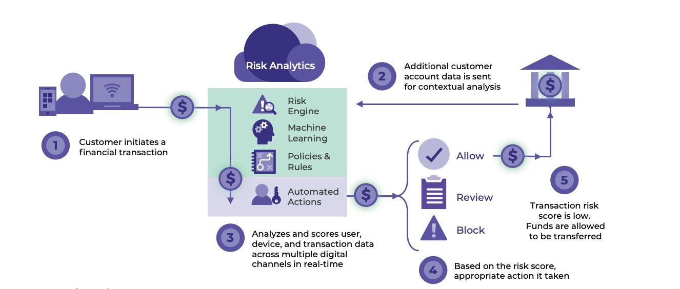 OneSpan Risk Analytics, How it works, Illustration via OneSpan.com