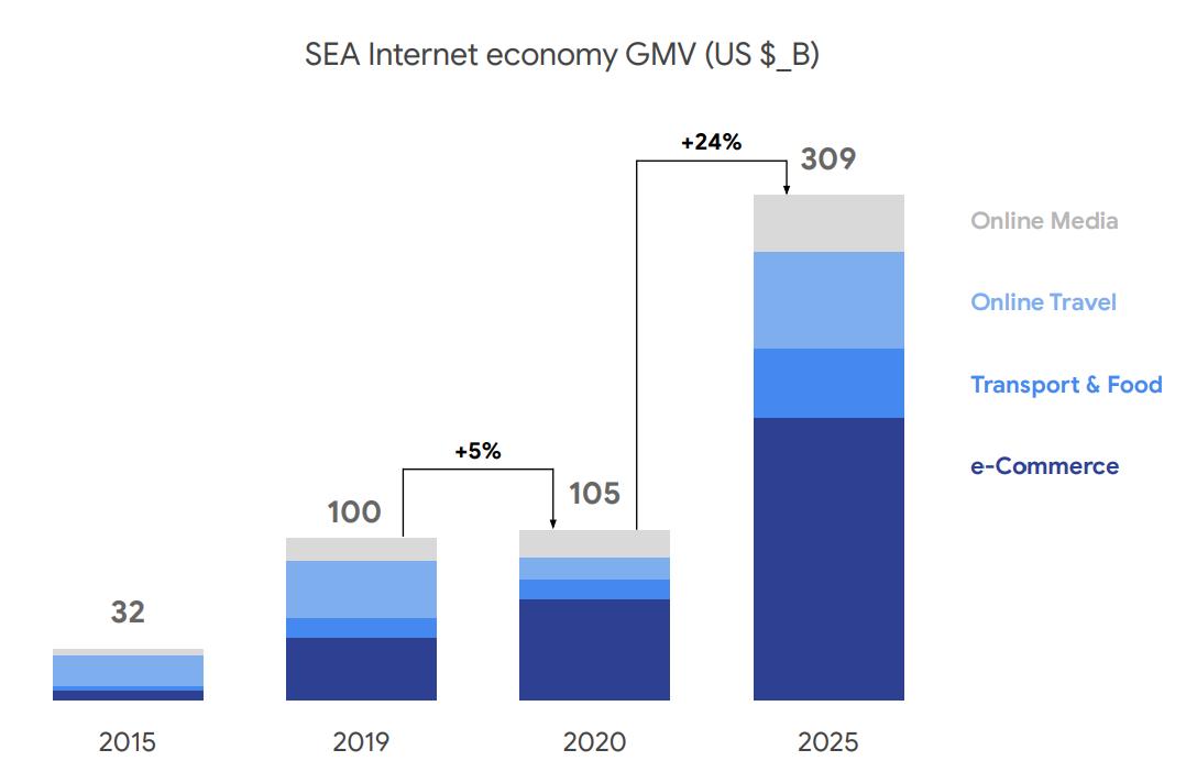 SEA Internet economy GMV, Source- Bain Analysis, via e-Conomy SEA 2020, by Google, Temasek and Bain & Company