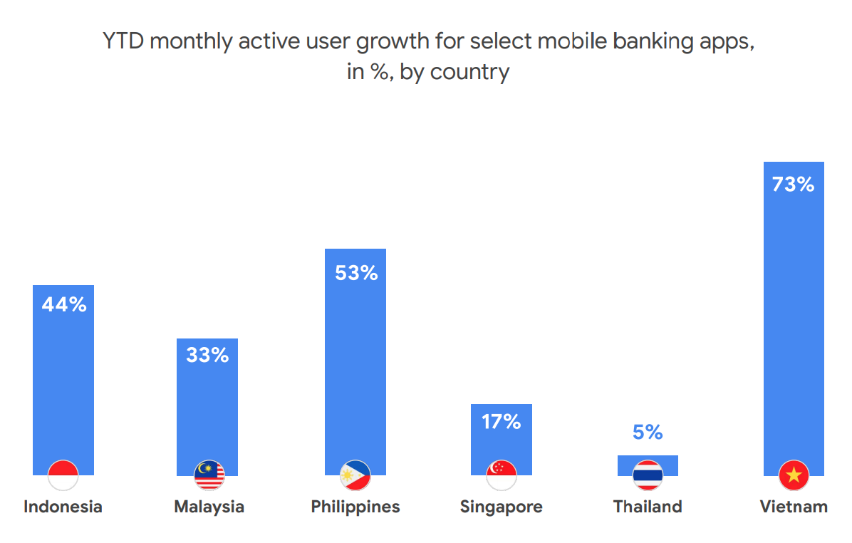 YTD monthly active user growth, Source- AppAnnie- includes iOS and Google Play, Jan 1 – Sep 31 2020 vs previous period, via e-Conomy SEA 2020, by Google, Temasek and Bain & Company