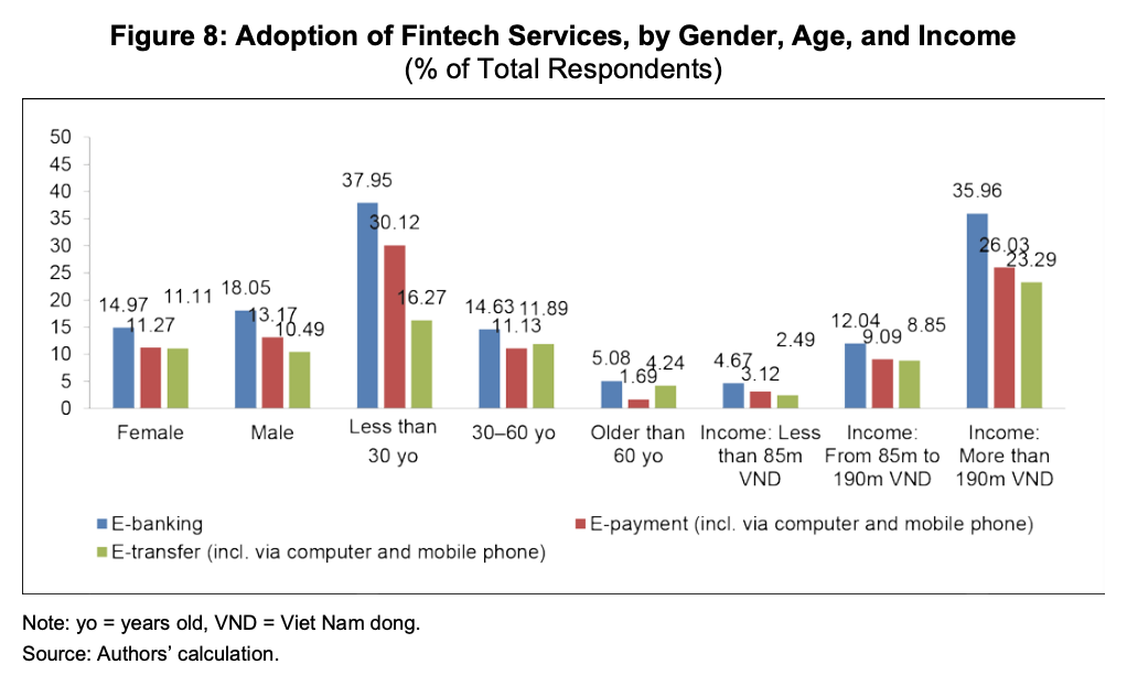 Adoption of Fintech Services, by Gender, Age, and Income, Source- Fintech and Financial Literacy in Vietnam, Asian Development Bank Institute, June 2020