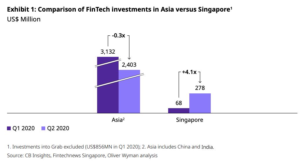 Comparison of FinTech investments in Asia versus Singapore, Singapore Fintech Landscape in 2020 and Beyond, Oliver Wyman, Singapore Fintech Association, Dec 2020