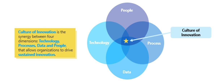 Culture of Innovation Framework