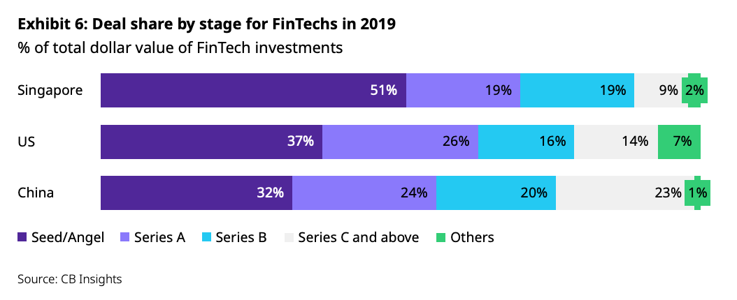 Deal share by stage for FinTechs in 2019, Singapore Fintech Landscape in 2020 and Beyond, Oliver Wyman, Singapore Fintech Association, Dec 2020
