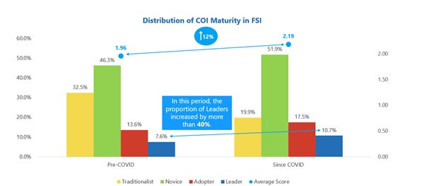 Growth in Culture of Innovation Maturity
