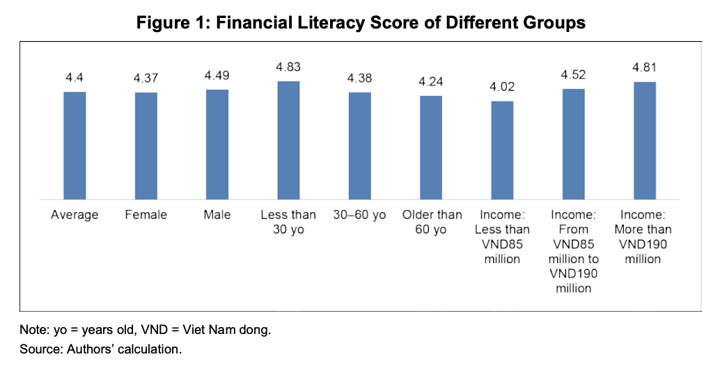 Financial Literacy Score of Different Groups,Source- Fintech and Financial Literacy in Vietnam, Asian Development Bank Institute, June 2020