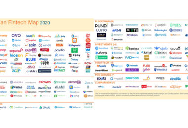 Indonesia Fintech Report and Map 2020