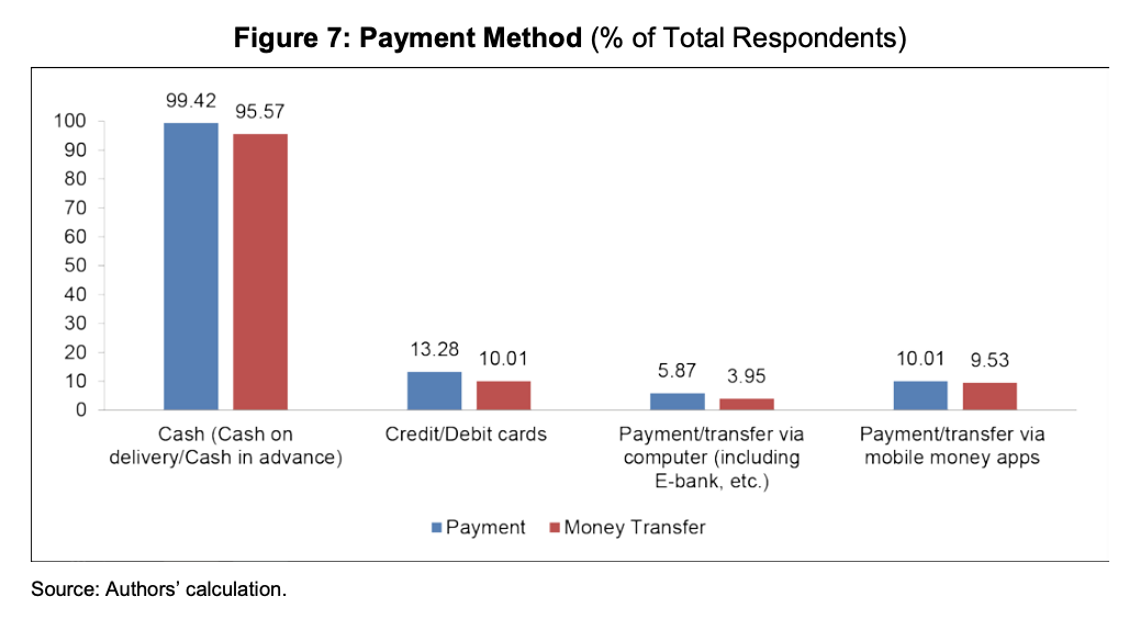 Payment Method, Source- Fintech and Financial Literacy in Vietnam, Asian Development Bank Institute, June 2020