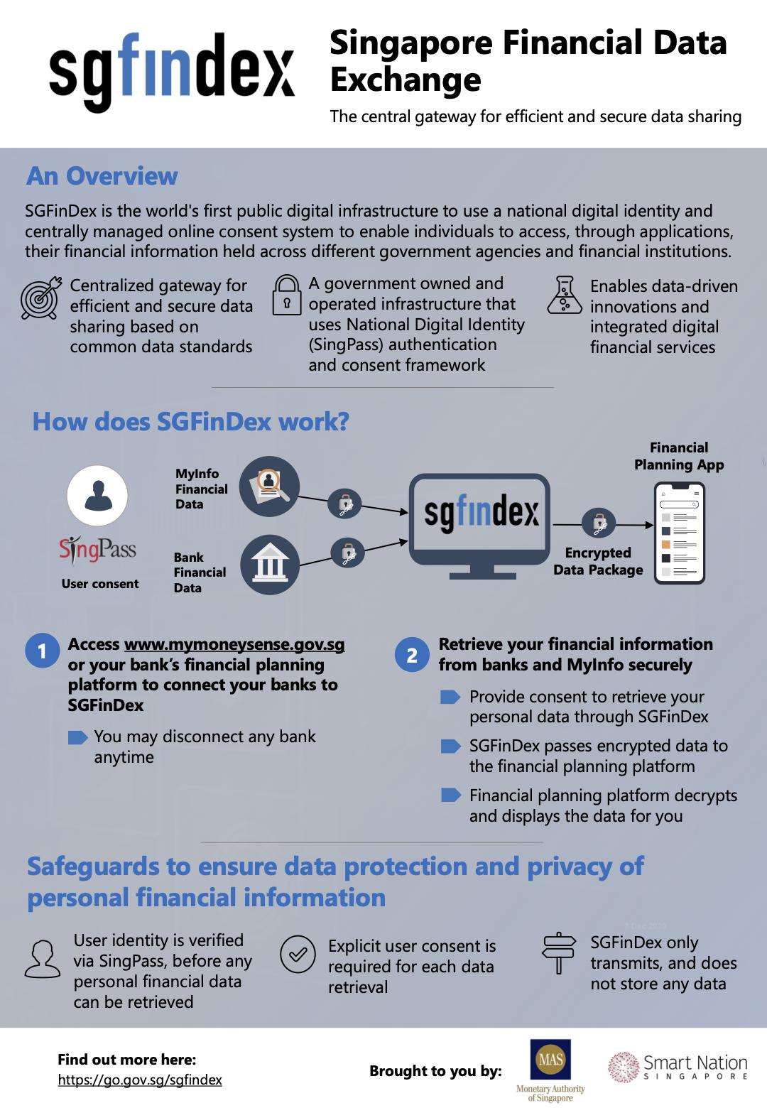 SGFinDex Infographic, Source: MAS, Dec 2020