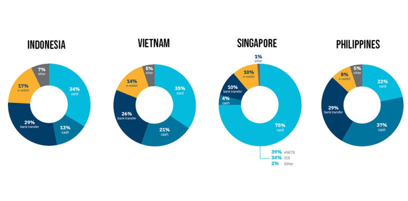 E-Commerce Payment Trends in Southeast Asia