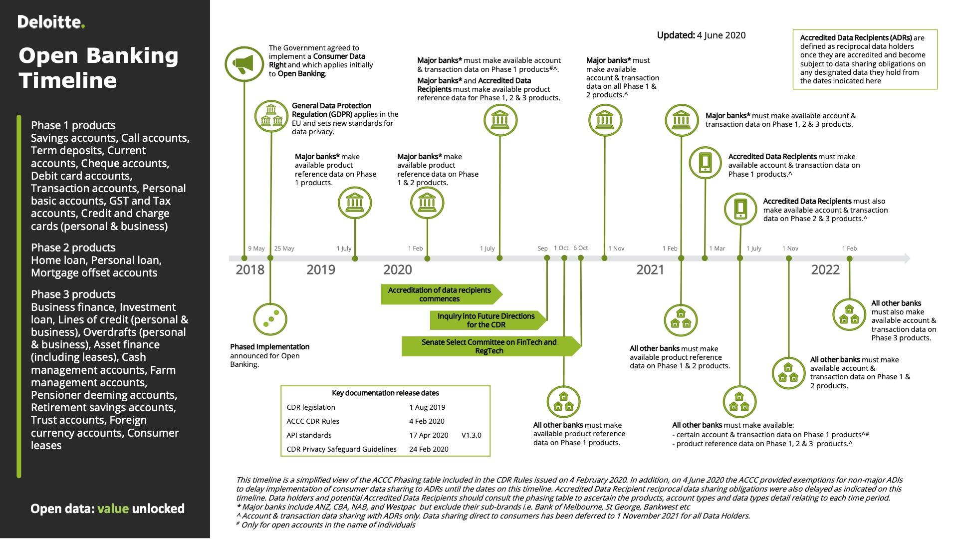 Australia Open banking Timeline