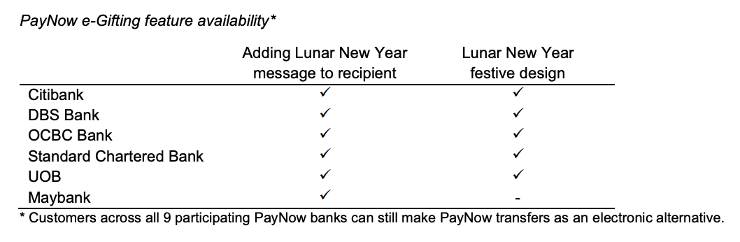 PayNow e-Gifting feature availability, the Association of Banks in Singapore, January 11, 2021
