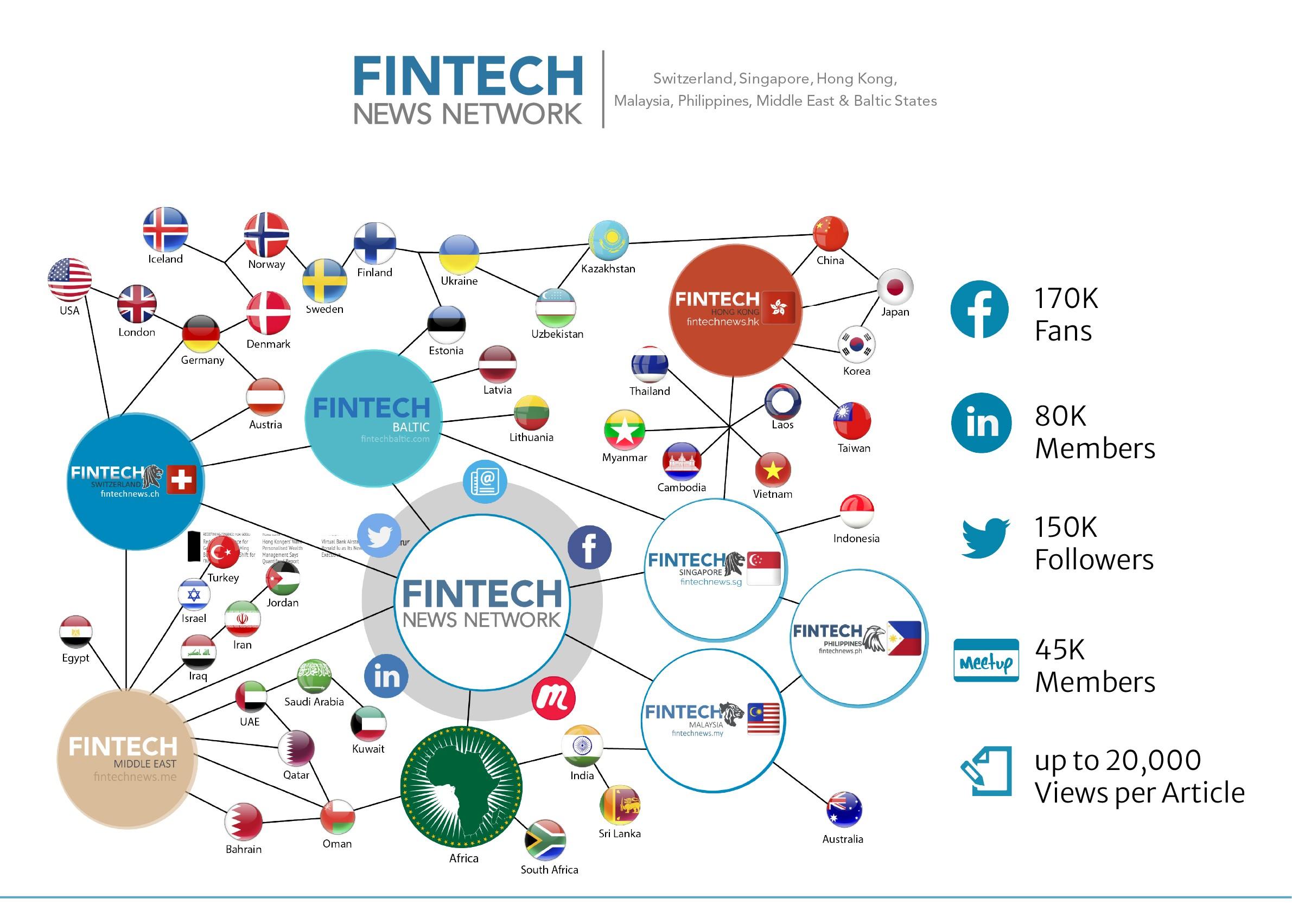 fintech news network map
