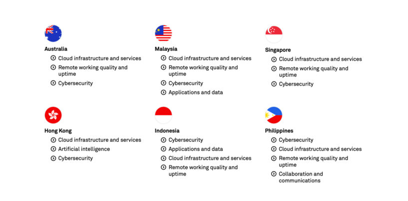 Enhancing Remote Working and Cybersecurity a Top Priority of Asia Pacific