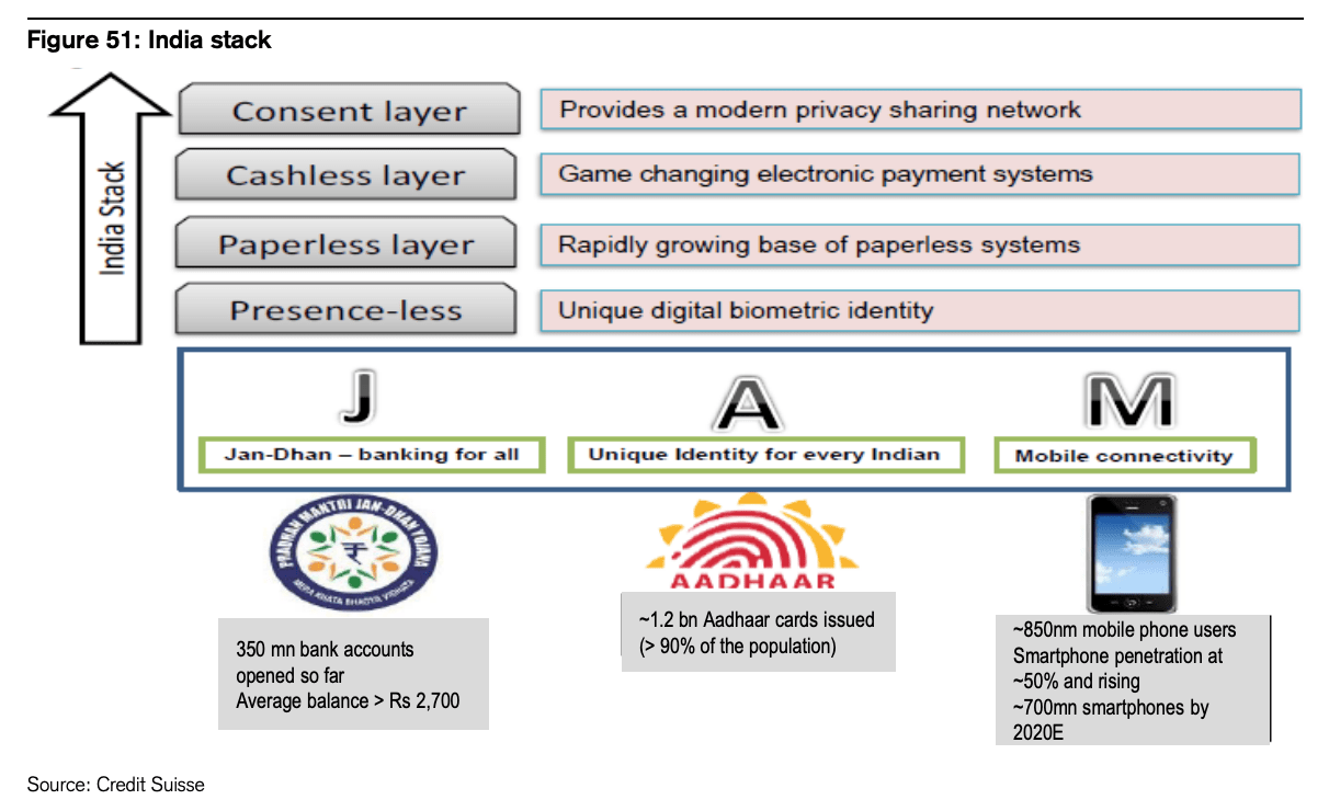 India Stack, Source- Source: India Fintech Sector: A Guide to the Galaxy, Credit Suisse, Feb 2021