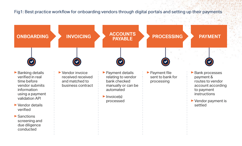Best practice workflow for onboarding vendors through digital portals and setting up their payments
