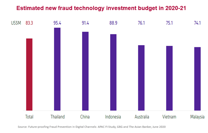 Estimated new fraud technology investment budget in 2020-21, Source: Future-proofing Fraud Prevention in Digital Channels: APAC FI Study, GBG and the Asian Banker, Oct 2020