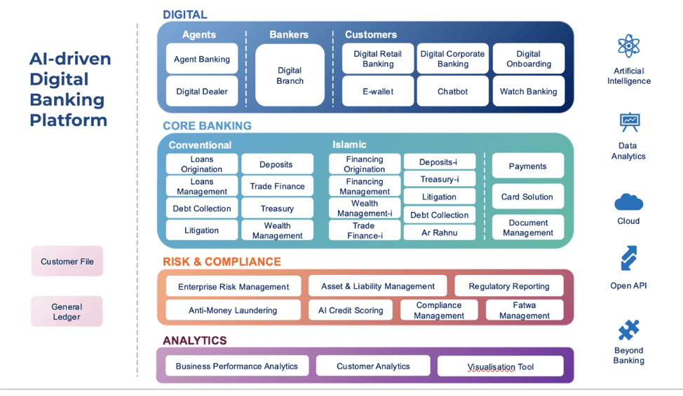 INFOPRO's product blueprint- a comprehensive and flexible banking suite consisting of over 52 modules.