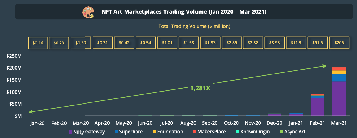 NFT art marketplaces trading volume (Jan 2020 - Mar 2021), CoinGecko Q1 2021 Quarterly Cryptocurrency Report, April 2021