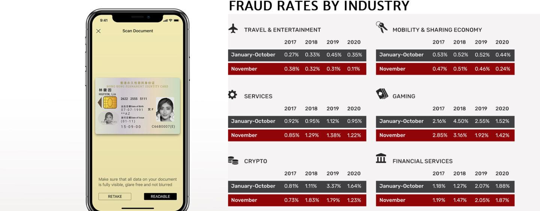 Online Identity Verification Company Jumio Records Drop in New Account Fraud
